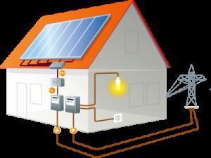 Illsutration einer Photovoltaikanlage