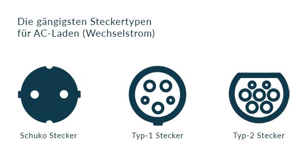 E-Auto Steckertypen für AC-Ladung