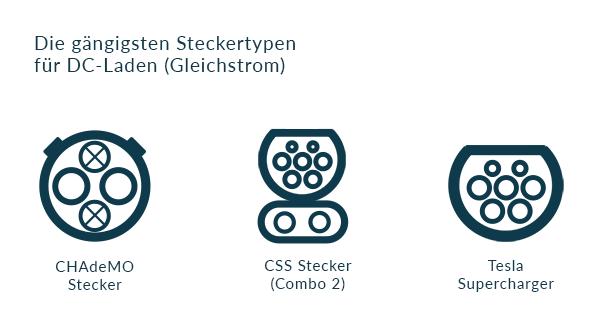 E-Auto Steckertypen für DC-Ladung