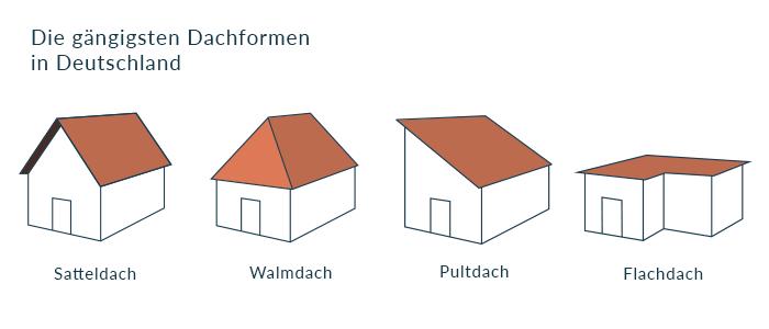 Die gängigsten Dachformen für Solaranlagen in Deutschland: Satteldach, Walmdach, Pultdach, Flachdach