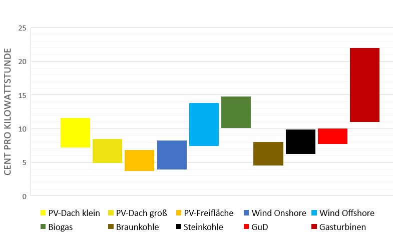 Vergleich der Stromgestehungskosten nach Kraftwerken zur Stromerzeugung in Deutschland